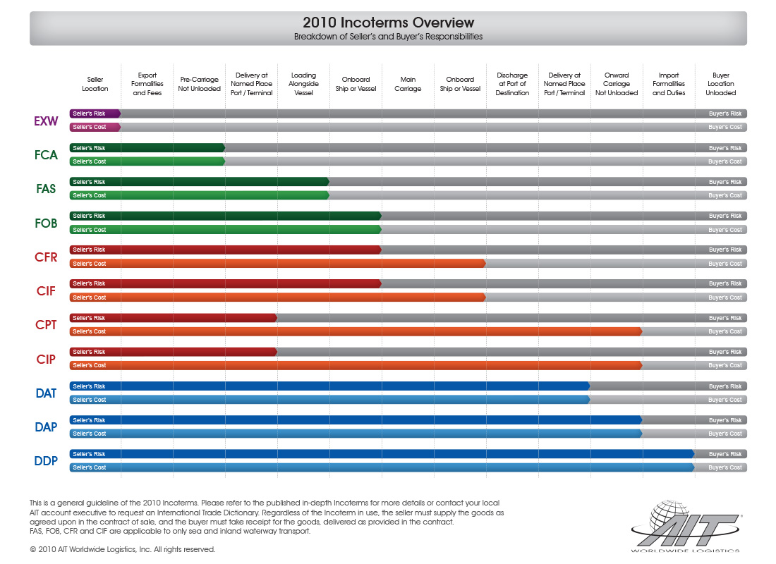 showing 3rd image of Chart For Incoterms Incoterms 2010 | Samuel Shapiro & Company, Inc.