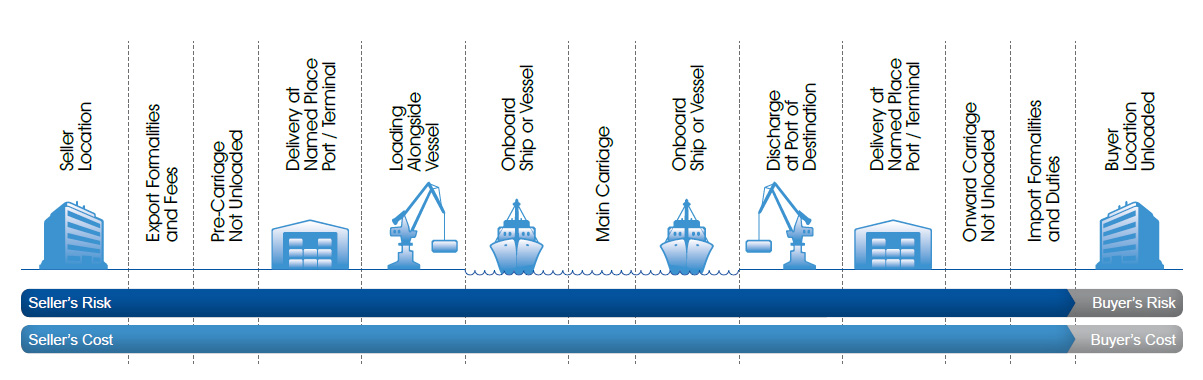 Incoterms DDP Shipping